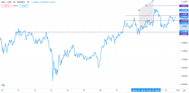 ADA/USD technical outlook