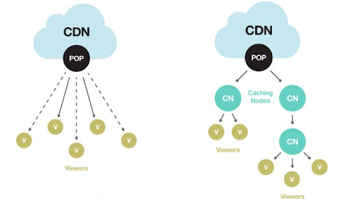 Traditional CDN compared with the hybrid CDN architecture