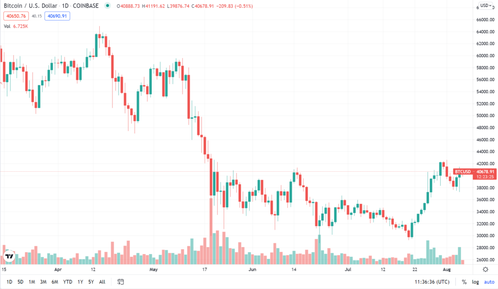 Figure 1 BTC steadying past $40,000