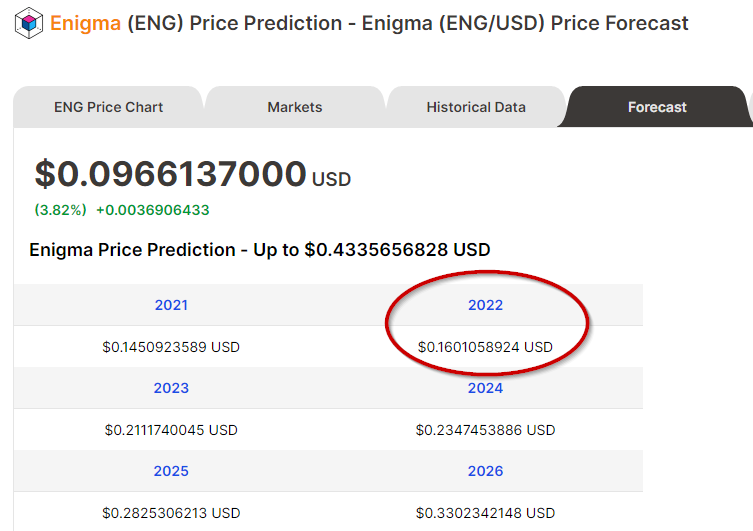 Price forecasts of Enigma from Digitalcoin