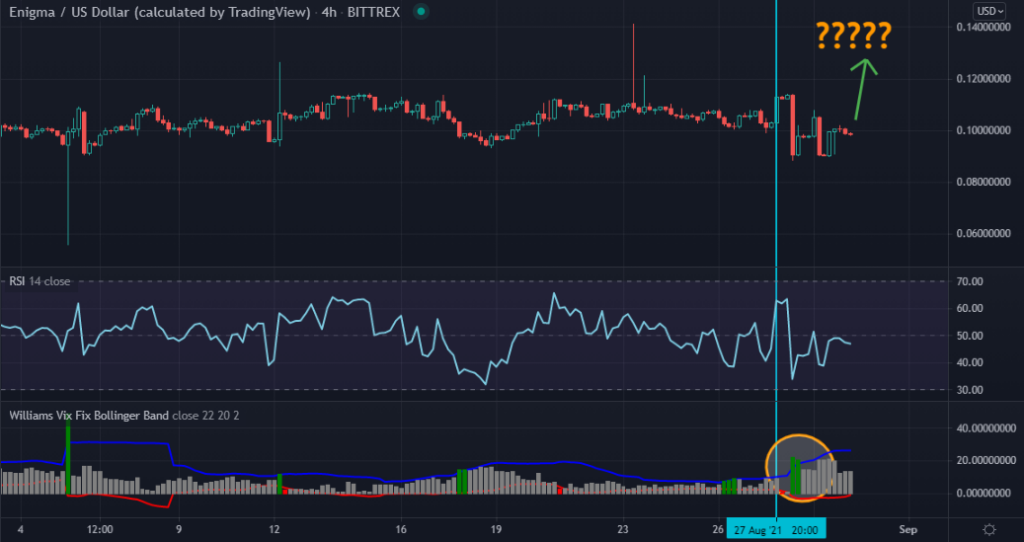 4-hour chart of Enigma with two technical indicators