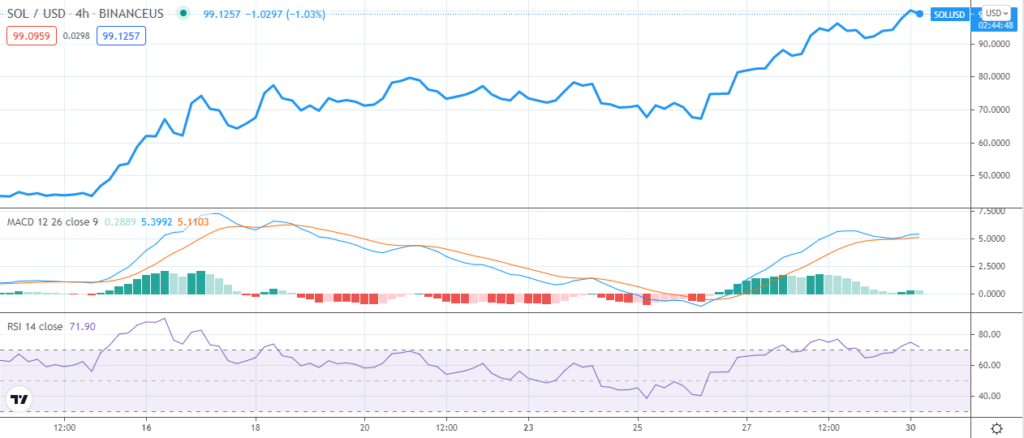 SOLUSD 4-hour price chart