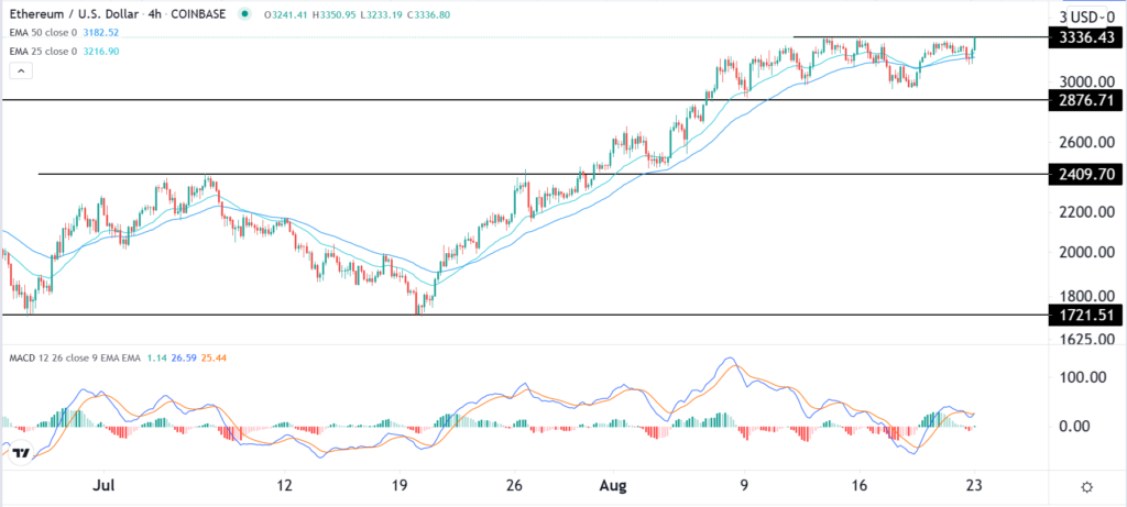 ETHUSD 4-hour chart, showing the critical resistance and EMAs.