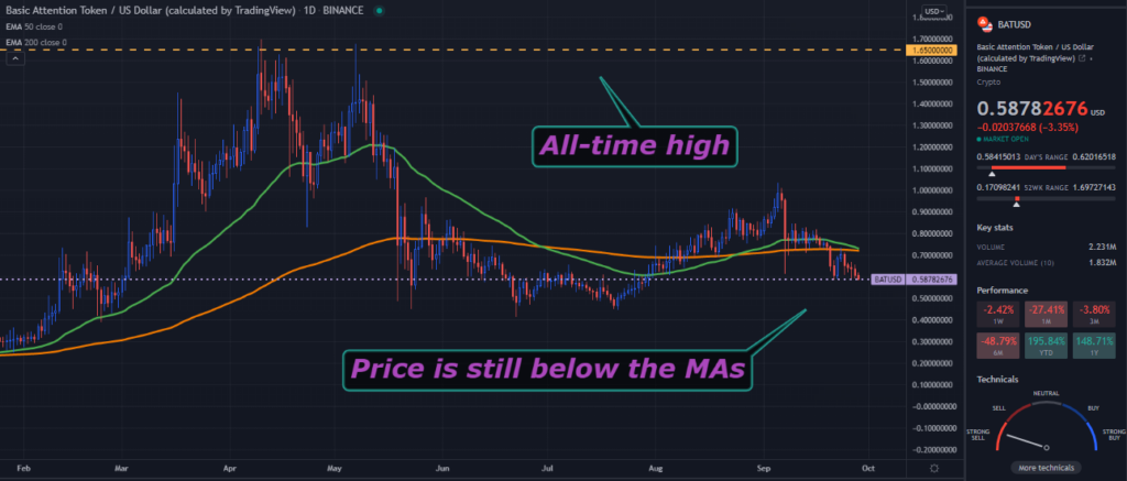A TradingView chart of BAT on the daily time frame