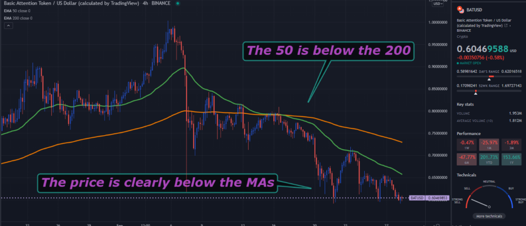 A TradingView chart of BAT on the 4-hour time frame