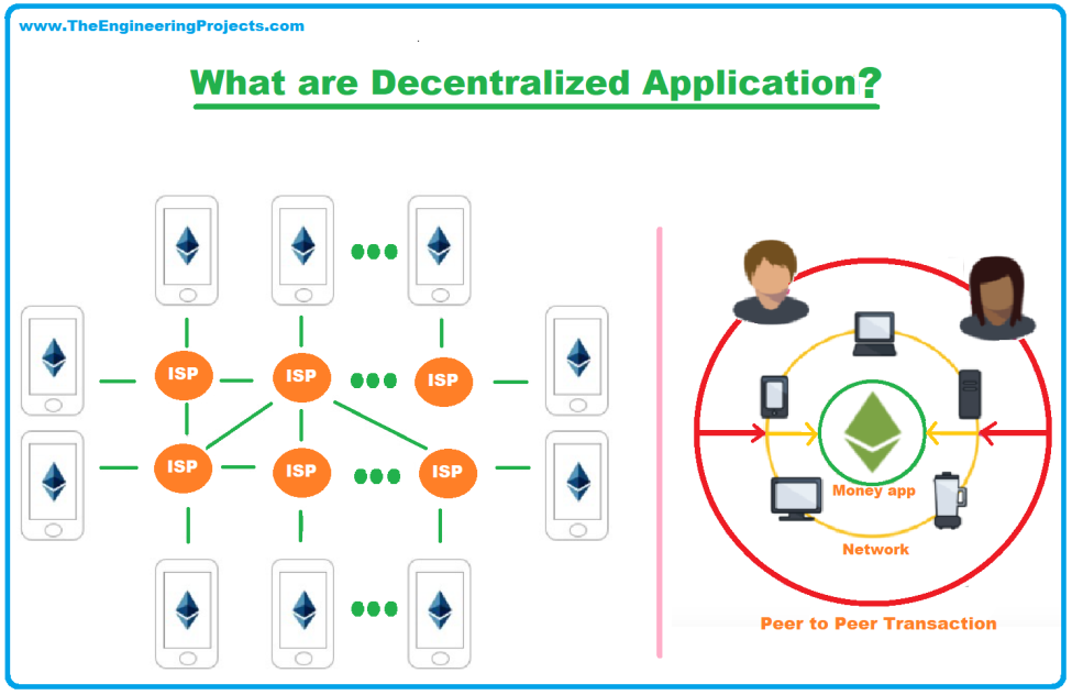 Chart introducing decentralized applications