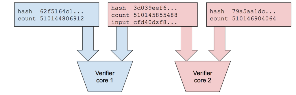Image showing PoH parallel verification