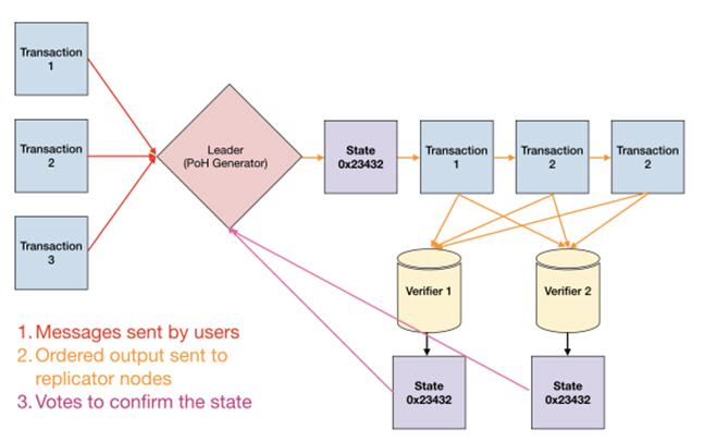 Transaction flow of PoH