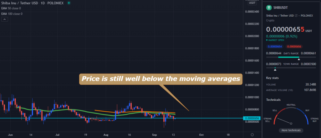 A TradingView chart of SHIB on the daily time frame