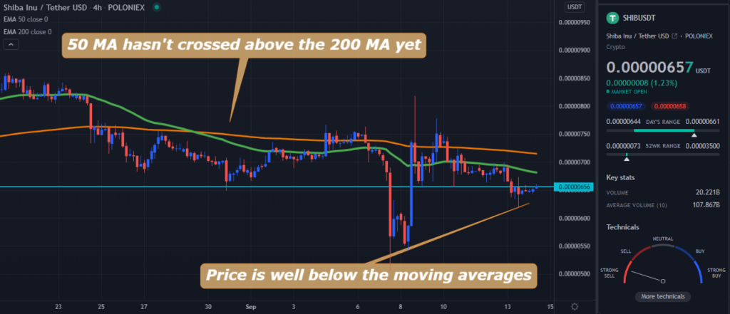 A TradingView chart of SHIB on the 4-hour time frame