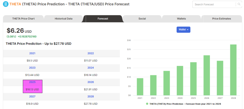 Price forecasts of Theta from Digitalcoin