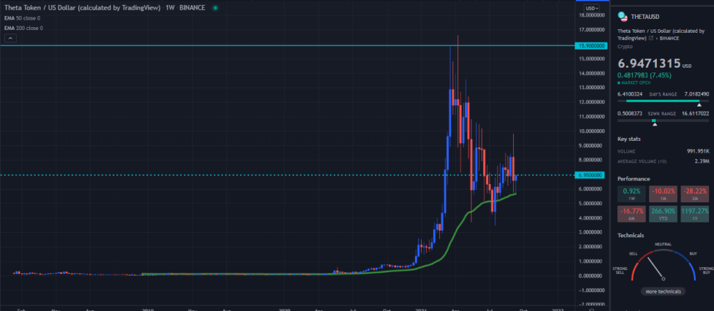 A TradingView chart of Theta on the weekly time frame