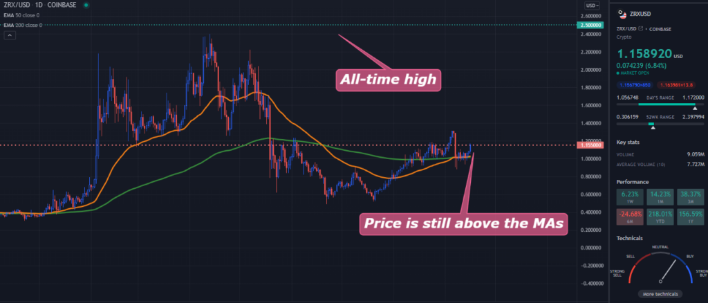 A TradingView chart of ZRX on the daily time frame