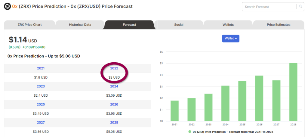 Price forecasts of ZRX from Digitalcoin