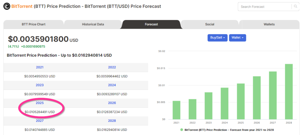 Price forecasts of BAT from Digitalcoin