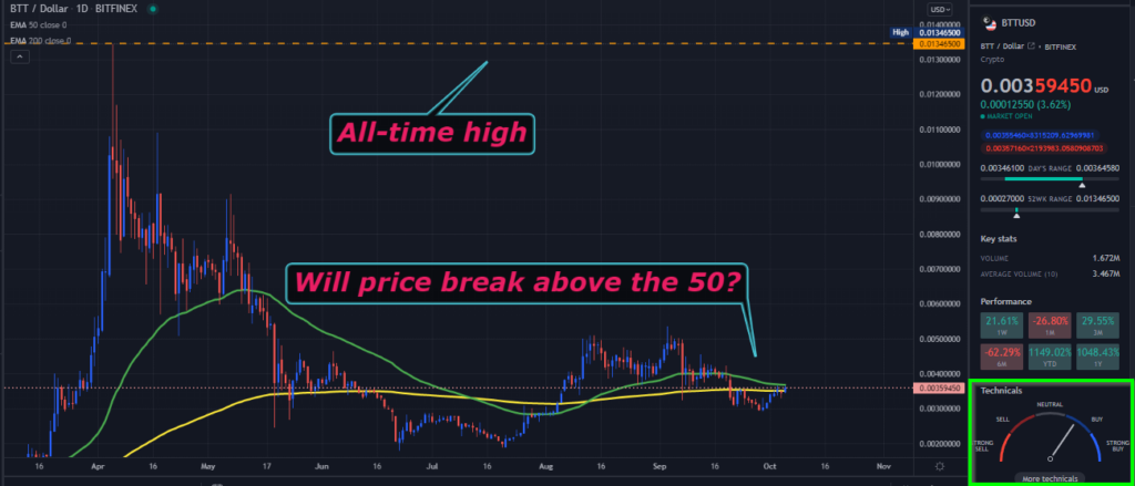 A TradingView chart of BTT on the daily time frame
