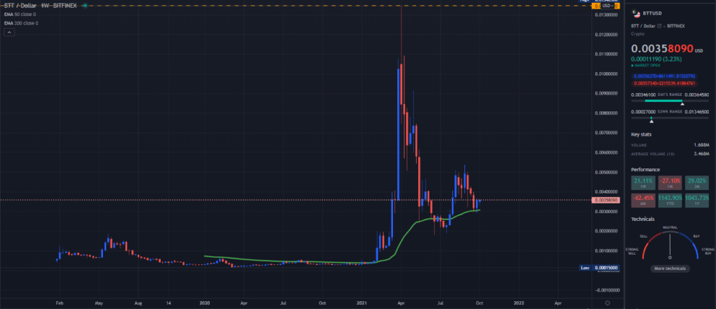 A TradingView chart of BTT on the weekly time frame