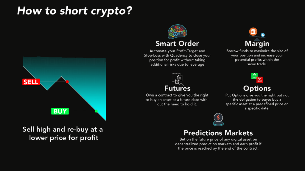 Image showing how to short Crypto
