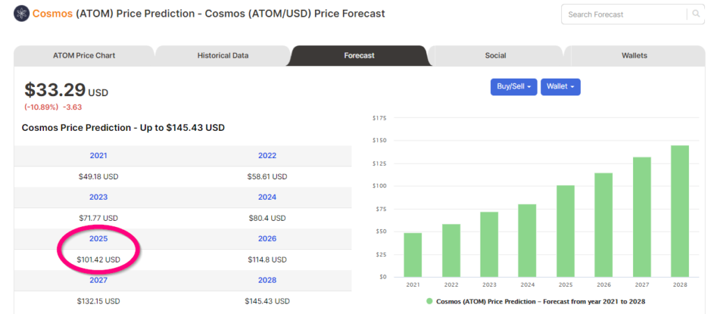 Price forecasts of ATOM from Digitalcoin