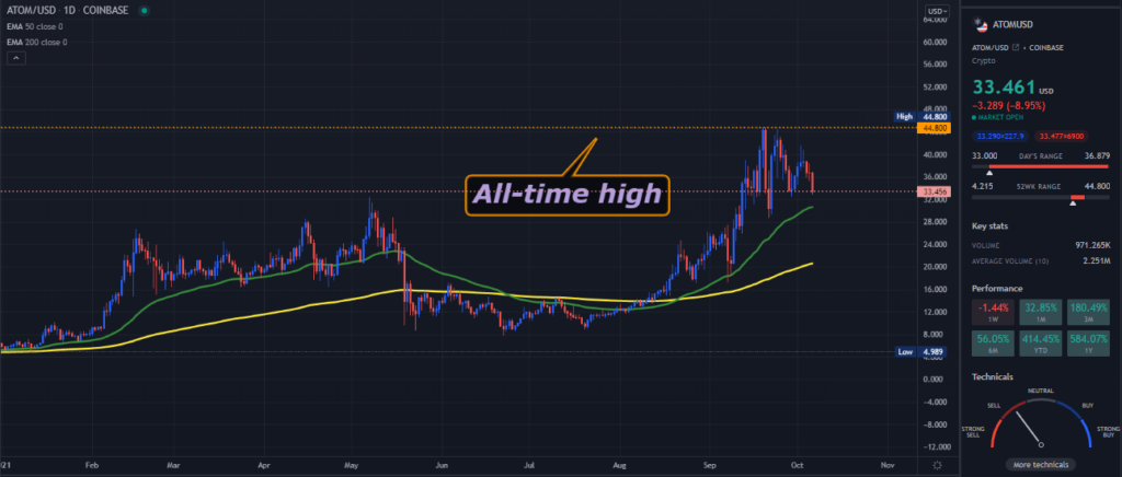 A TradingView chart of ATOM on the daily time frame