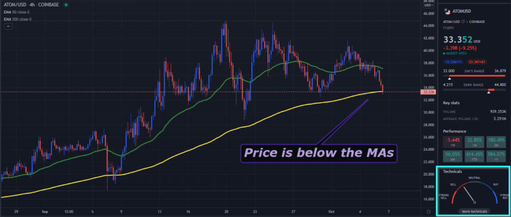 A TradingView chart of ATOM on the 4-hour time frame