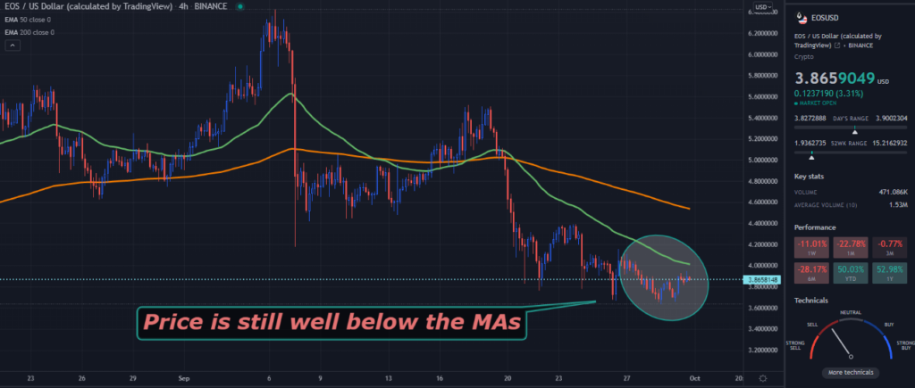 A TradingView chart of EOS on the 4-hour time frame