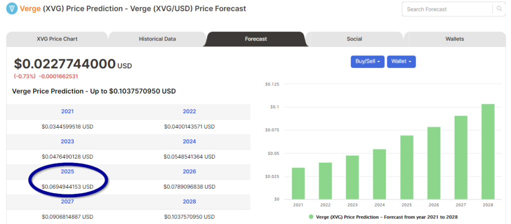 Price forecasts of XVG from Digitalcoin