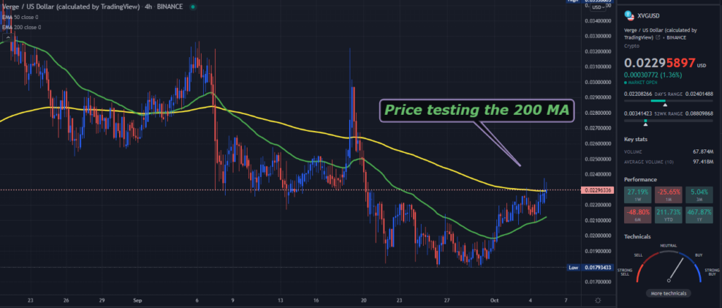 A TradingView chart of XVG on the 4-hour time frame