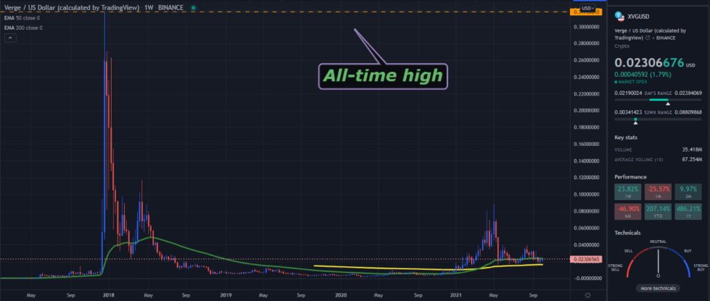 A TradingView chart of XVG on the weekly time frame